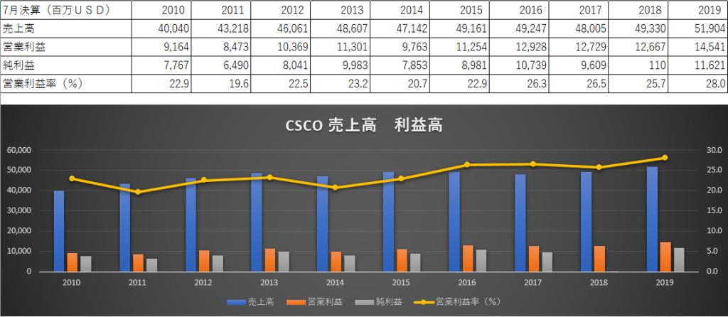 CSCO売上利益状況